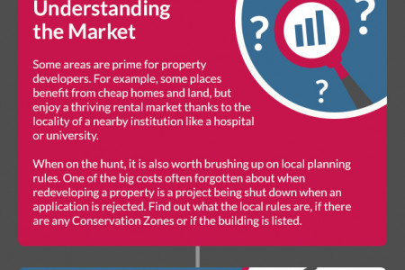 Property Development: How to Become a Property Developer Infographic