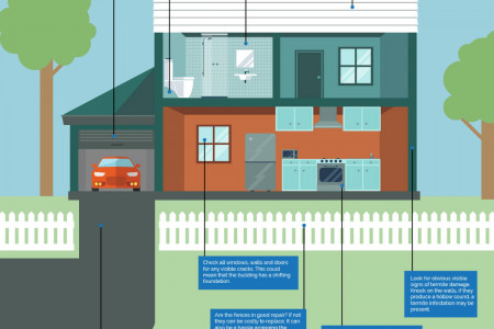 Property Inspection Checklist Infographic