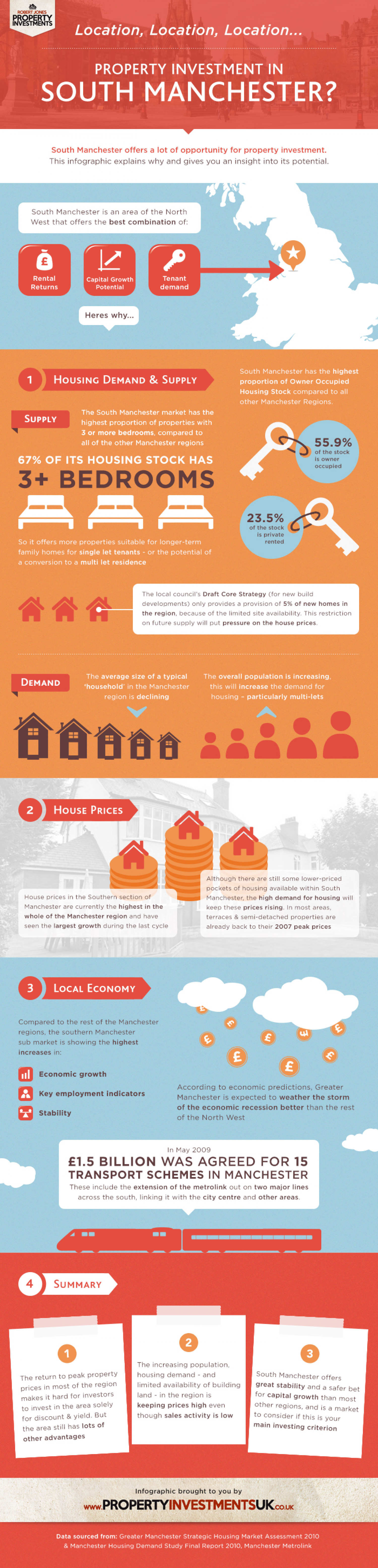 Property Investment in Manchester Infographic