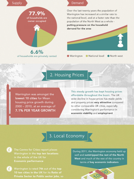 Property Investment in Warrington Infographic