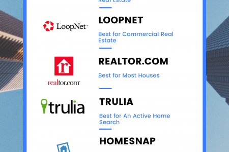 Property listing Apps and Websites Infographic