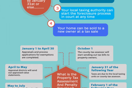 Property Tax Payment Deadline Approaches Infographic