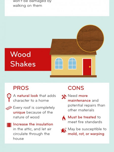 Pros and Cons of Different Roofing Materials Infographic