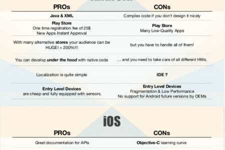 Pros and Cons of ios and Android Infographic
