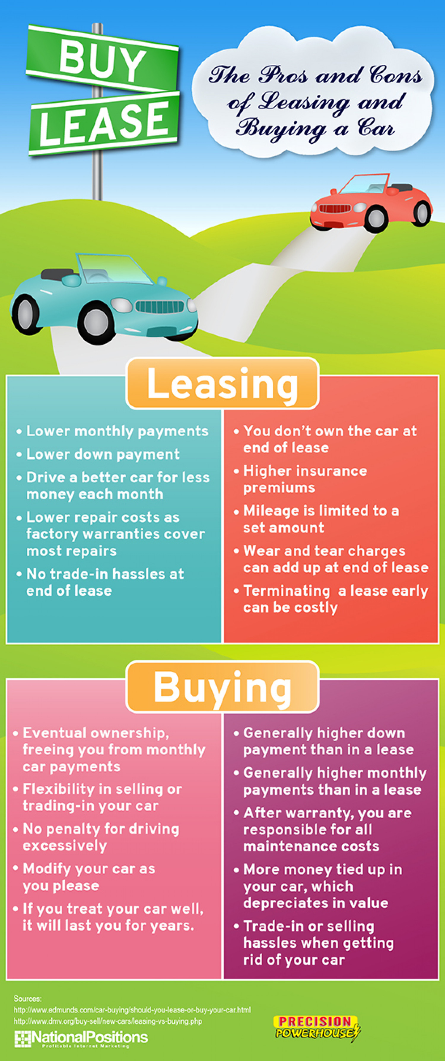 Pros And Cons Of Leasing A Car For Business
