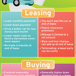 Leasing Vs Buying A Car Pros And Cons >> Pros And Cons Of Leasing And Buying A Car Visual Ly
