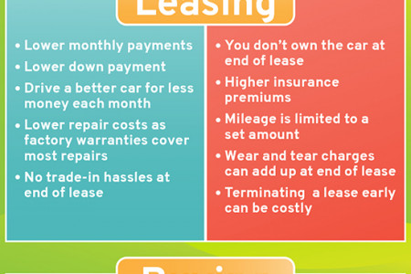 Pros and Cons of Leasing and Buying a Car Infographic