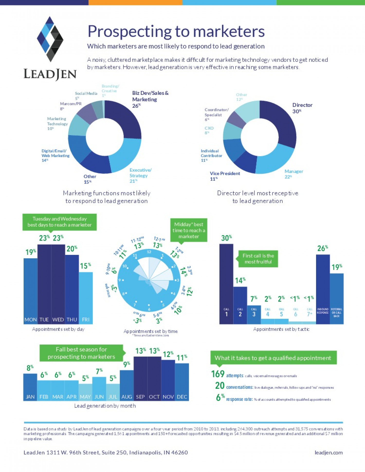 Prospecting to Markters  Infographic