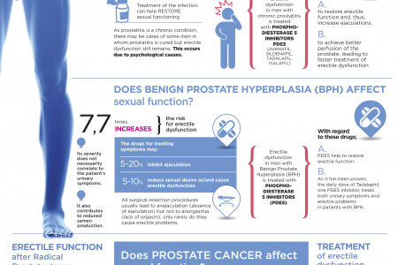 Prostate: Is it an ally or enemy of the sex? Infographic