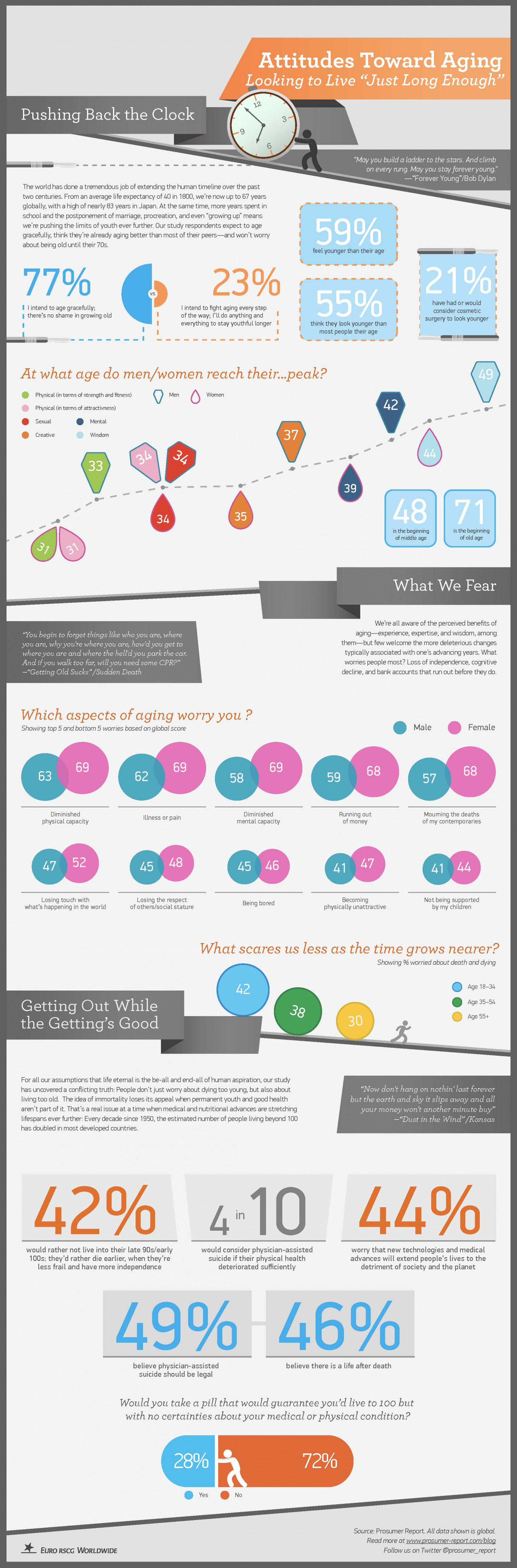 Prosumer Report - Aging Moving Beyond Youth Culture  Infographic