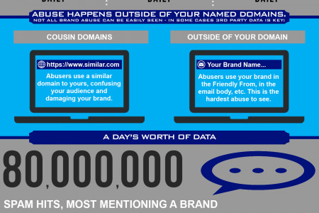 Protect your brand with brand protection data feeds from ThreatWave. Infographic