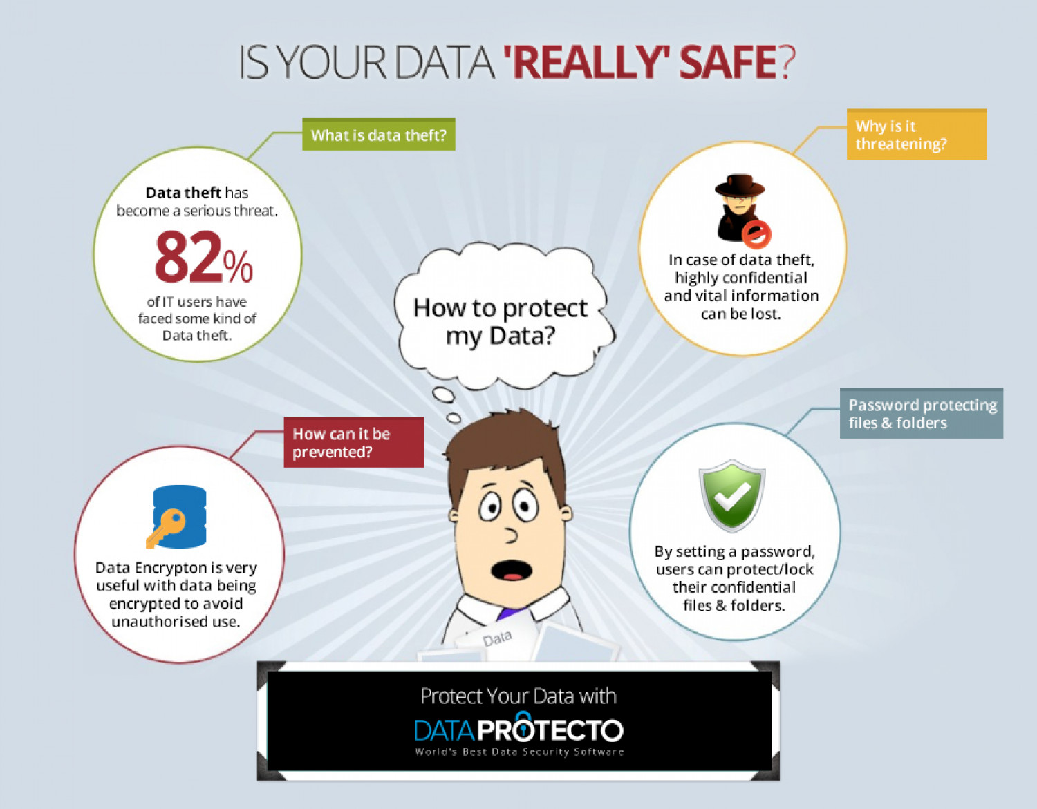 Is Your Data Really Safe? Infographic