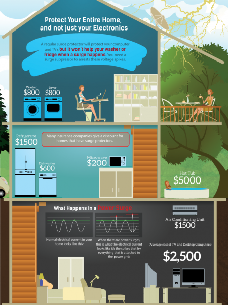 Protect Your Home From That UNEXPECTED Power Surge Infographic