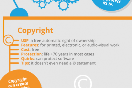Protect Your Intellectual Property Infographic