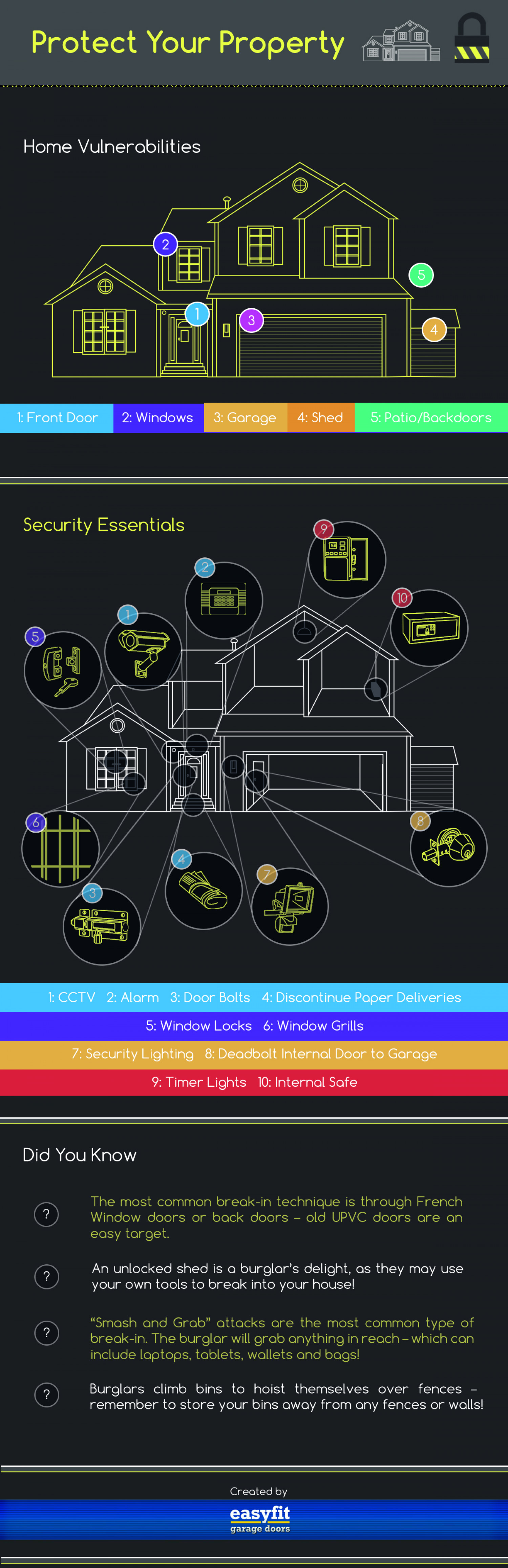 Protect Your Property Infographic
