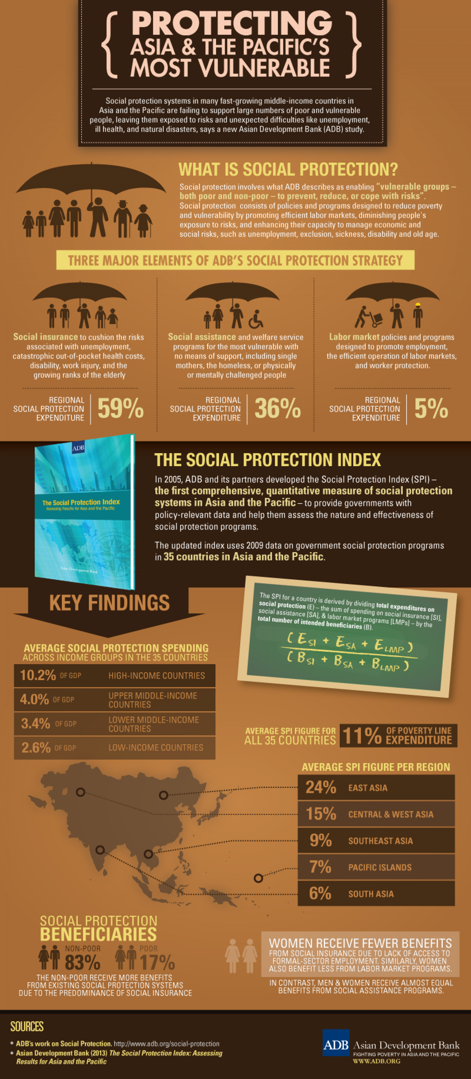 Protecting Asia and the Pacific's Most Vulnerable Infographic