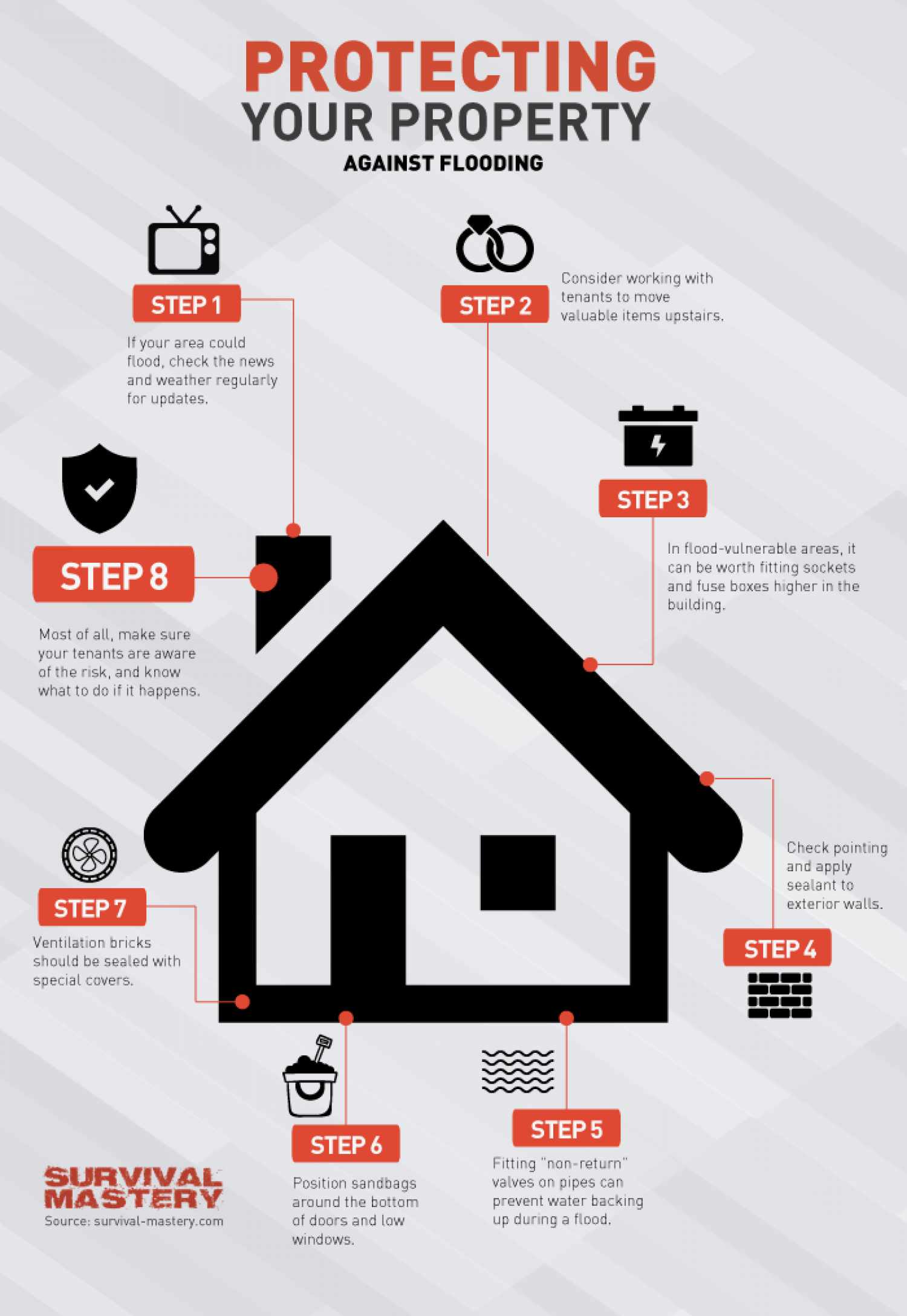 Protecting Your Property Infographic Infographic