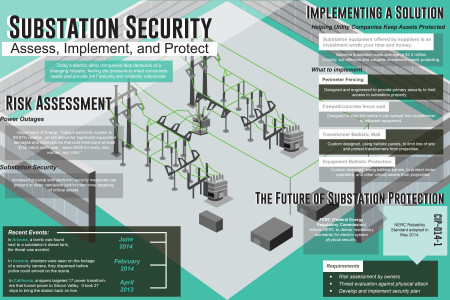 Protecting Substations with Ballistic Solutions Infographic