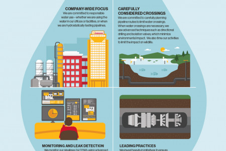 Protecting Water Infographic