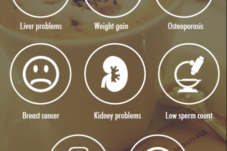 Protein powder side effects Infographic