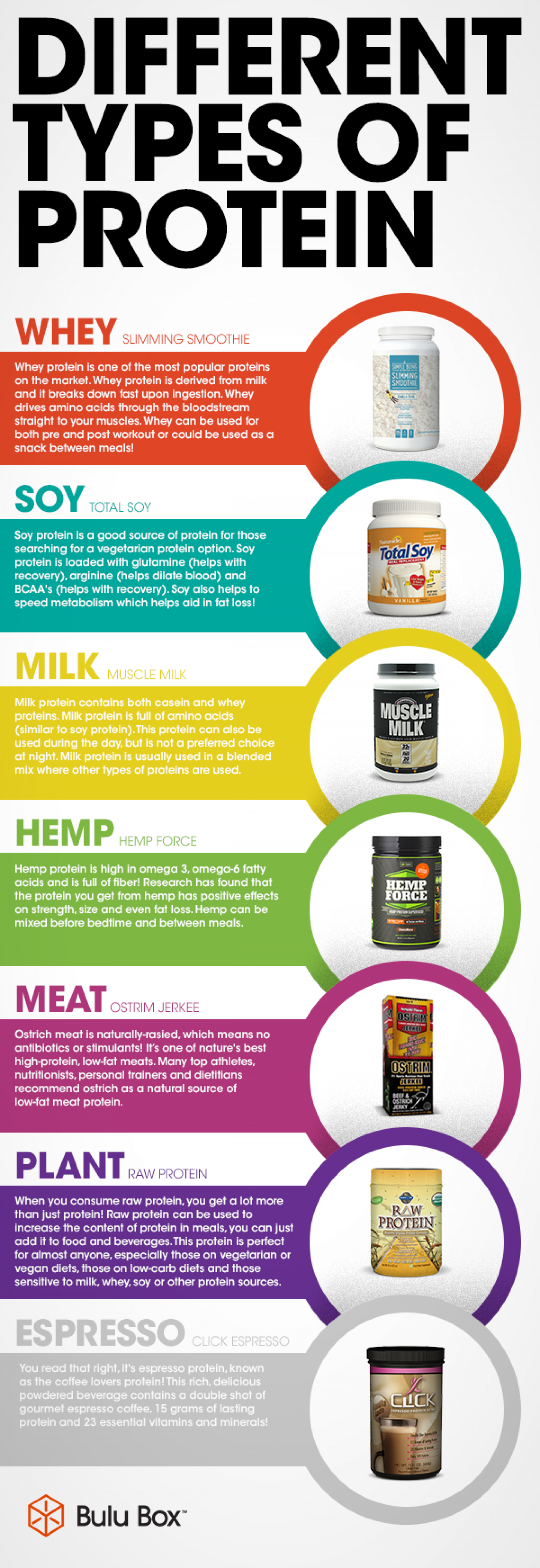 Benefits of Different Types of Protein