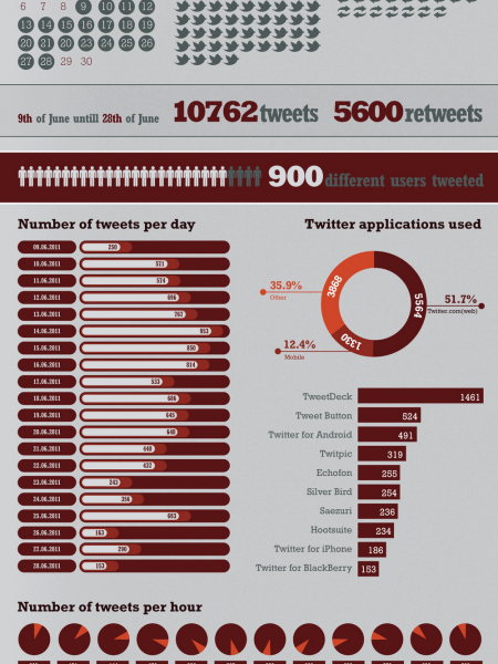 #protestiram: Tweets Against Police Brutality Infographic