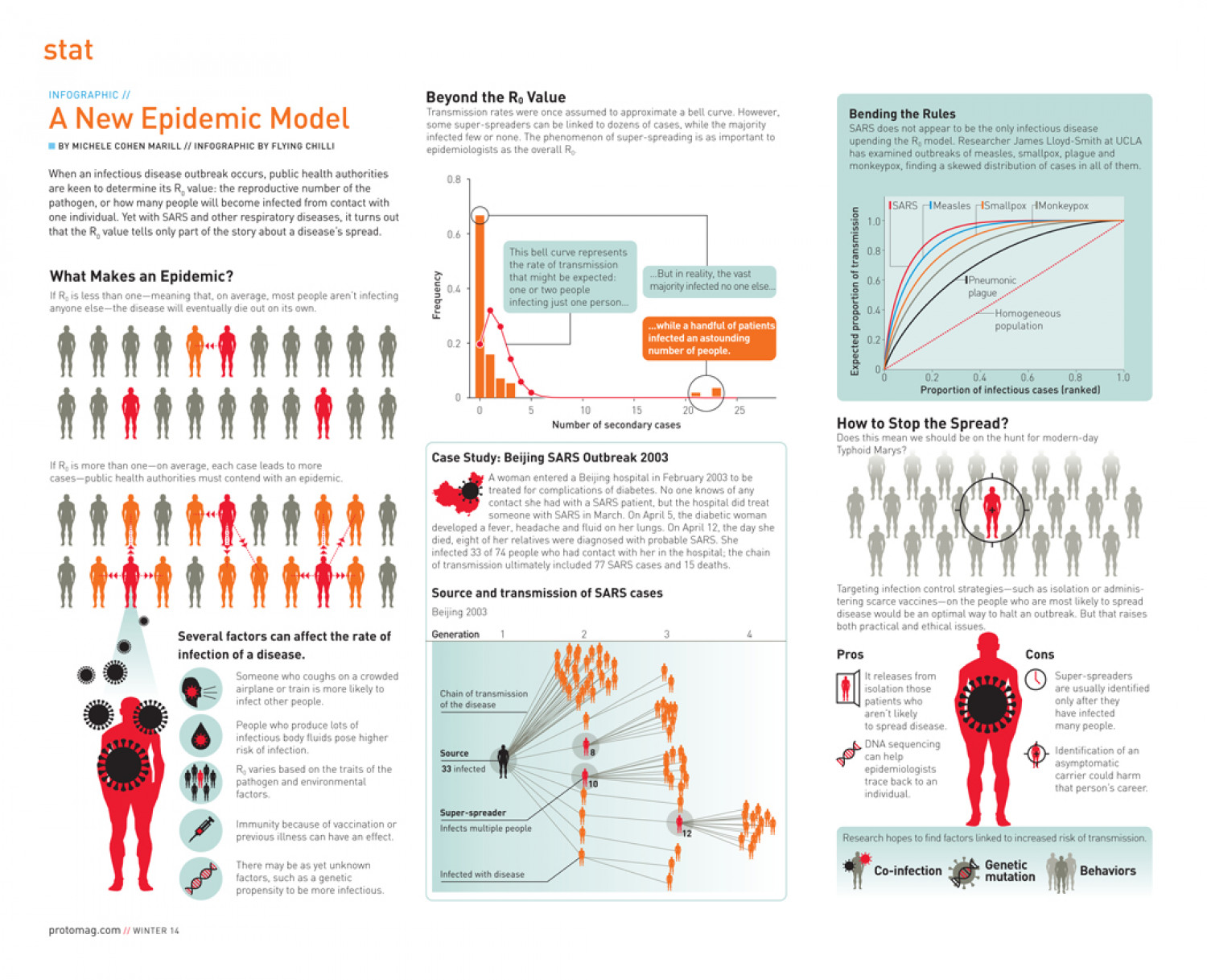 A New Epidemic Model Infographic