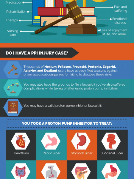 Proton Pump Inhibitor Lawsuits Infographic