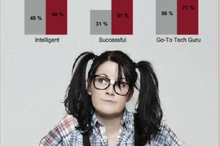 Proud to be a Geek Infographic