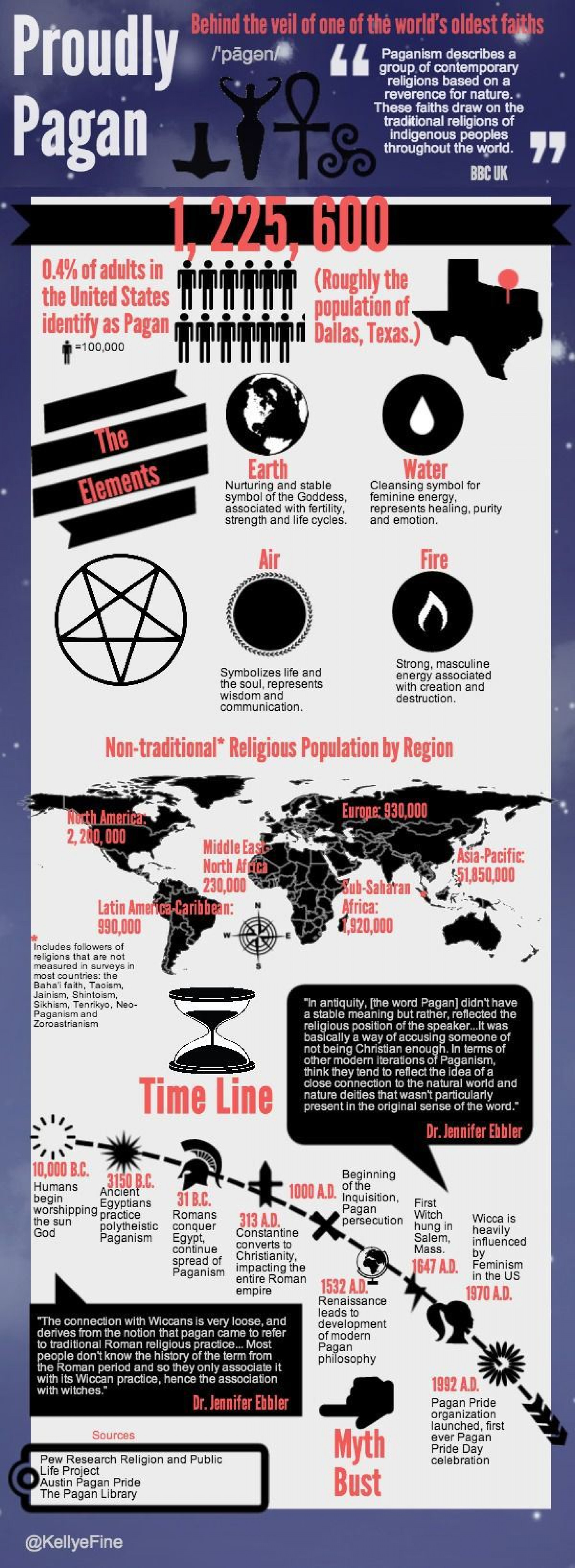 Proudly Pagan Infographic