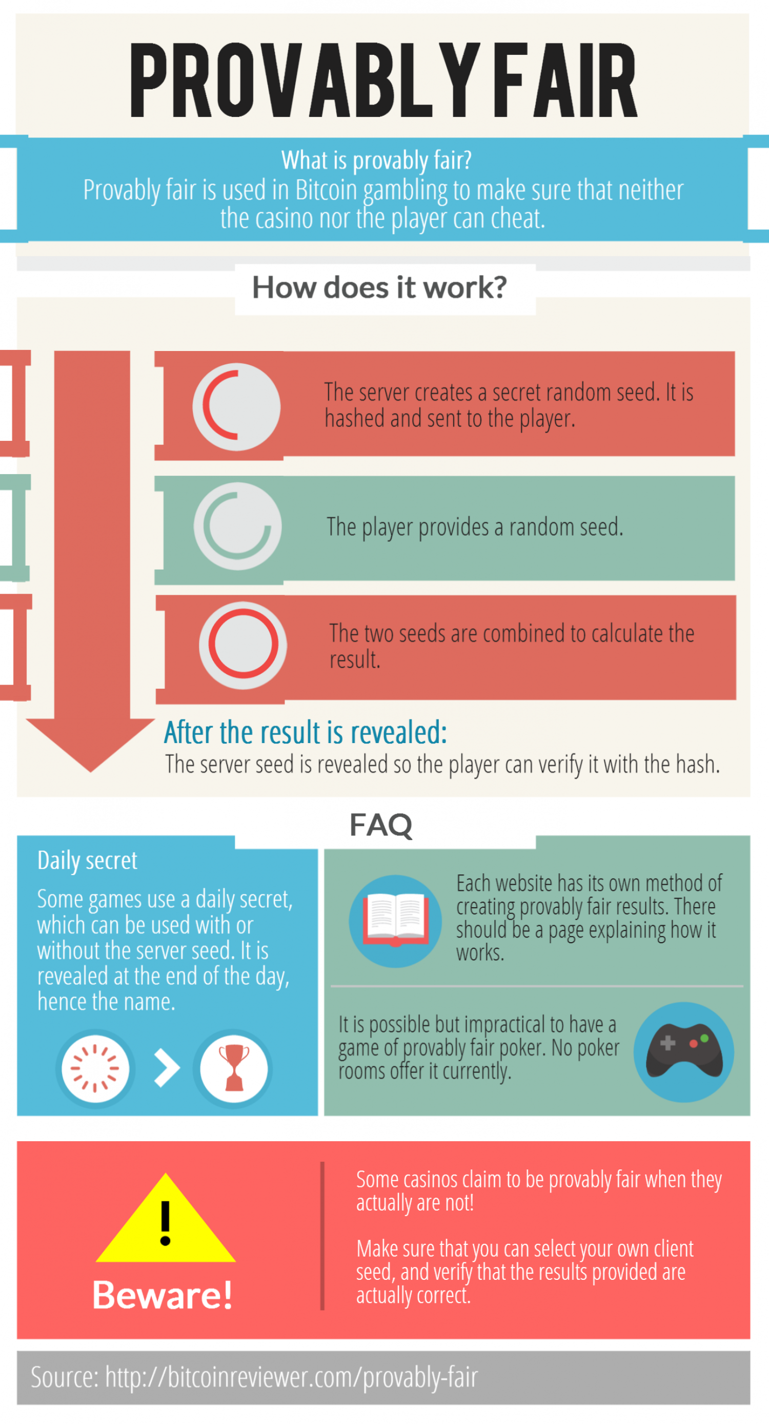 Provably Fair - How does it work? Infographic