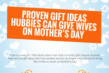 Proven Gift Ideas Hubbies Can Give Wives on Mother's Day Infographic
