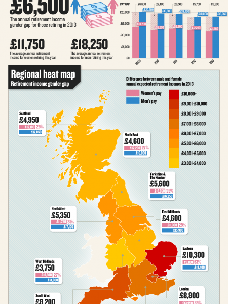 Pensions Gender Gap Infographic