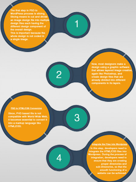 PSD TO Wordpress Development Infographic