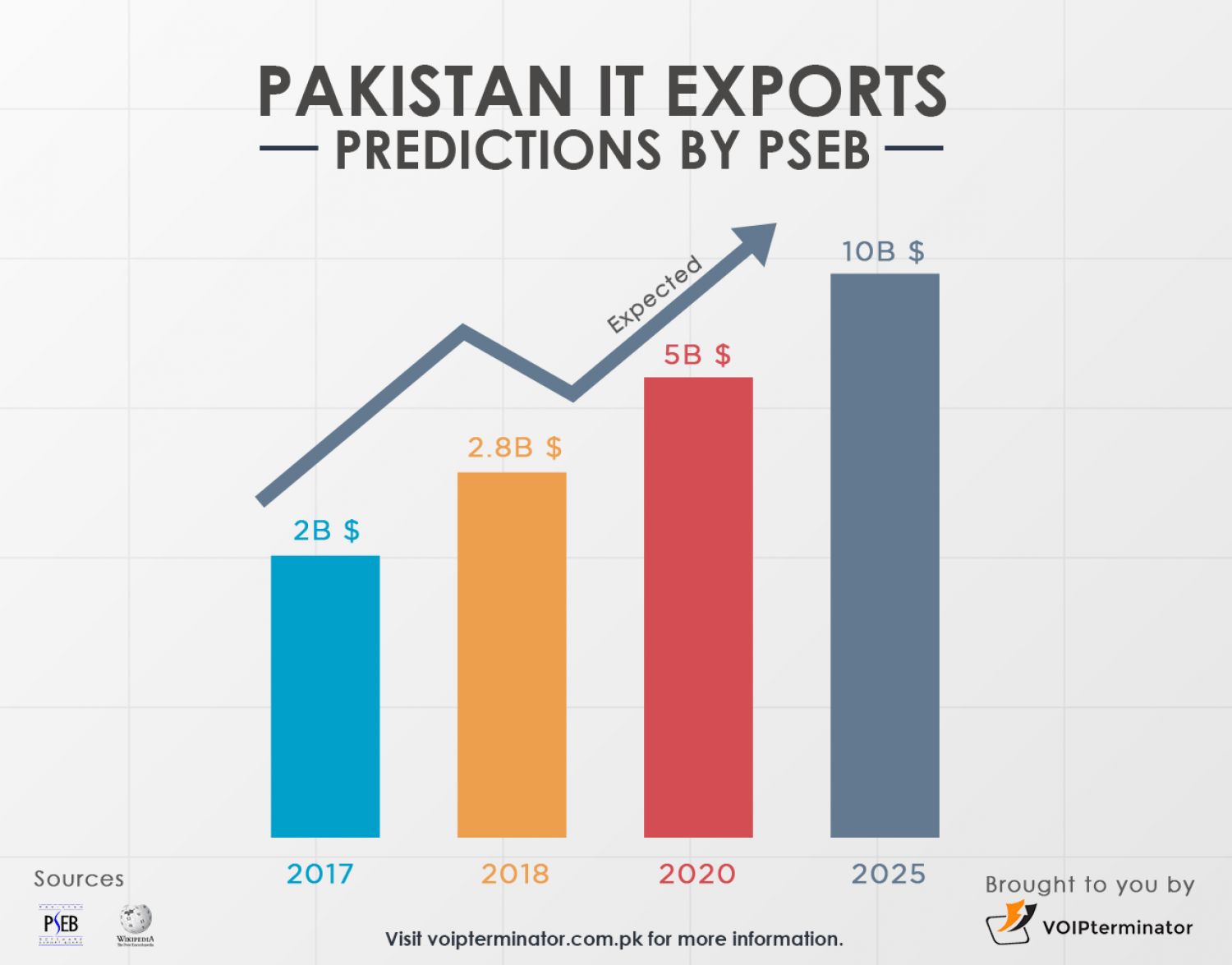 PSEB Predictions on Pakistan IT Exports Infographic
