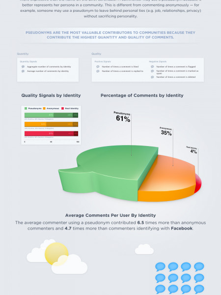 Pseudonyms Drive Communities Infographic