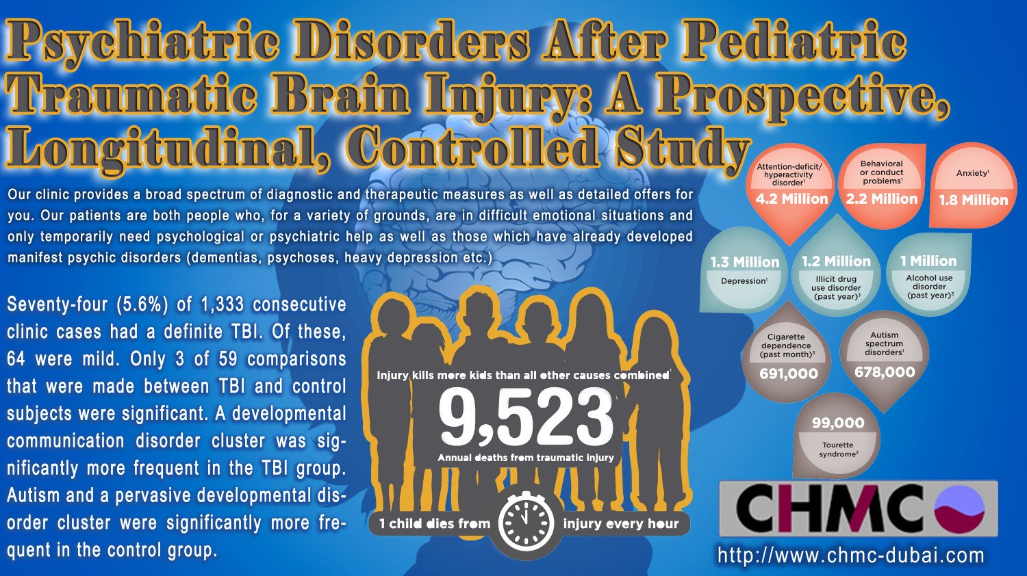 Psychiatric Disorder-A Problem That Needs the Right Care To get it wiped Out From the Roots Infographic