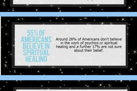 Psychic Facts Infographic