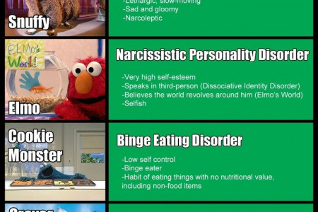 Psychological Disorders based on Sesame Street Characters [Infographic] Infographic