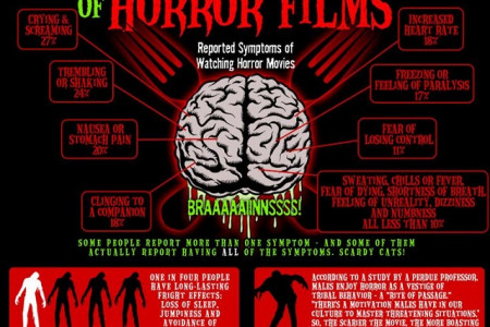 Psychological Effect of Horror Movies Infographic