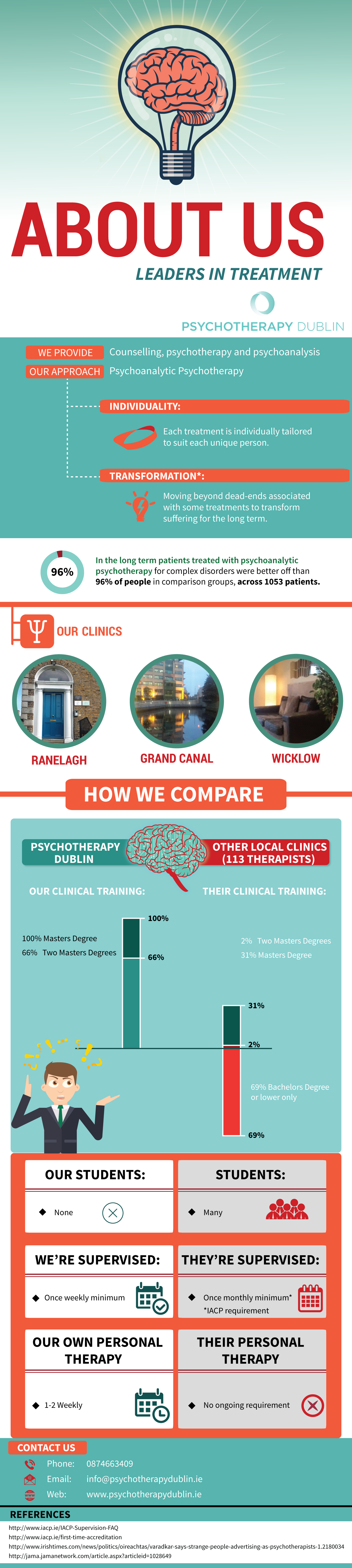 Psychotherapy Dublin About Us Infographic