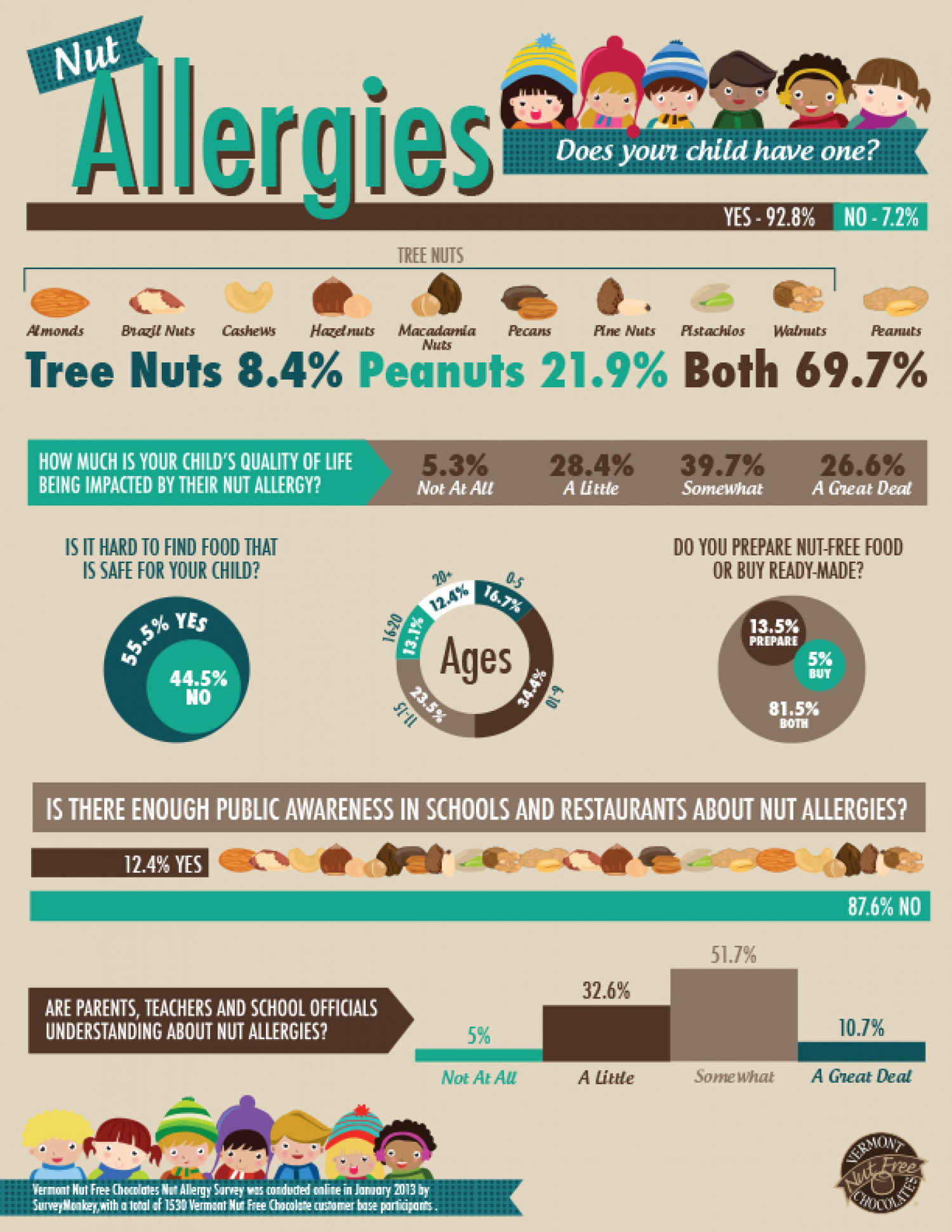 Public Awareness on Nut Allergies Infographic