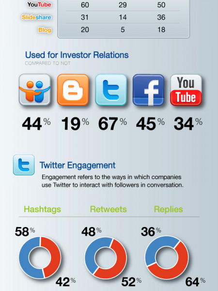Public Company Use of Social Media for IR Infographic