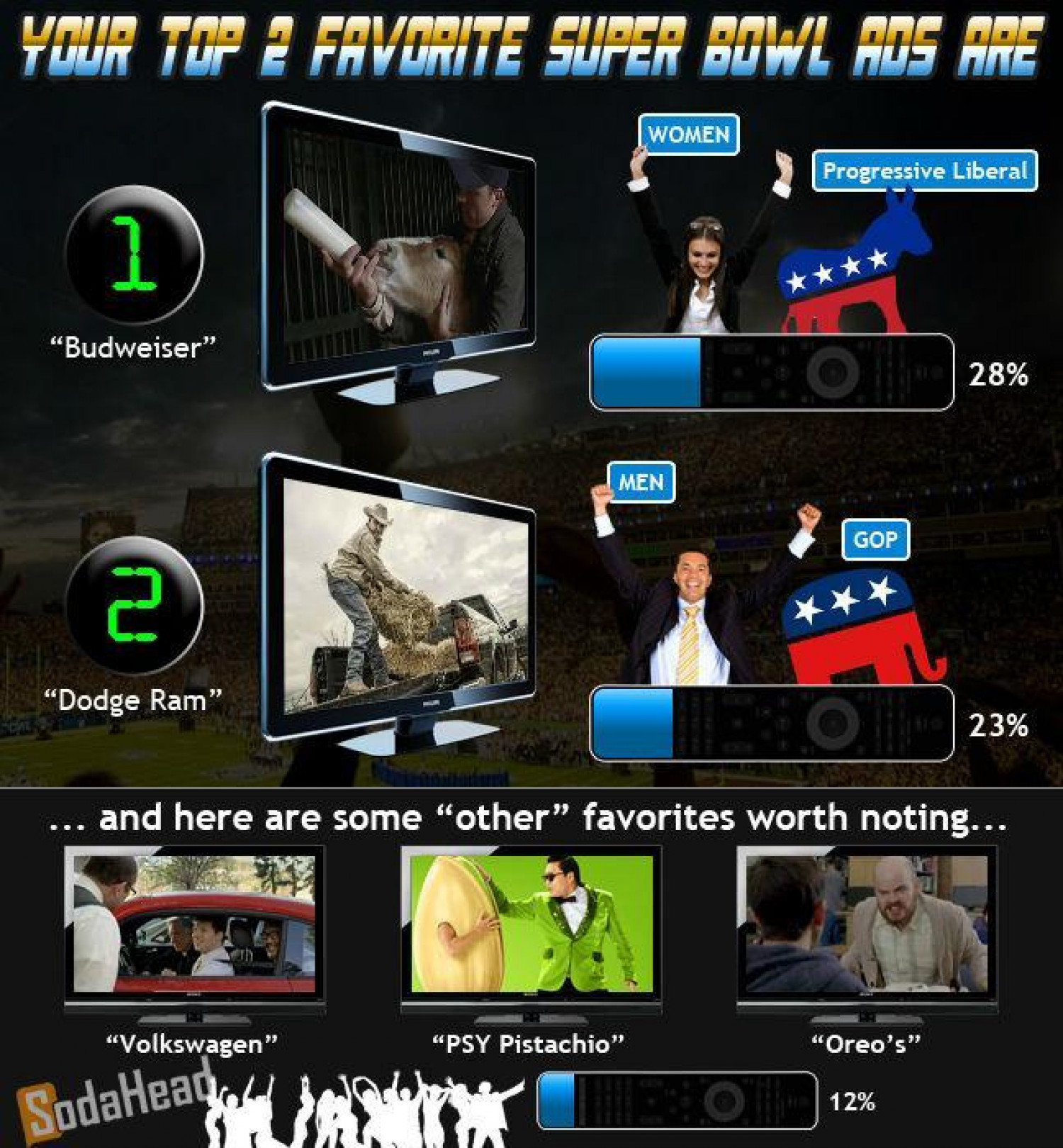PUBLIC OPINION > Budweiser's 'The Brotherhood' Ad Was the Best Super Bowl Commercial Infographic