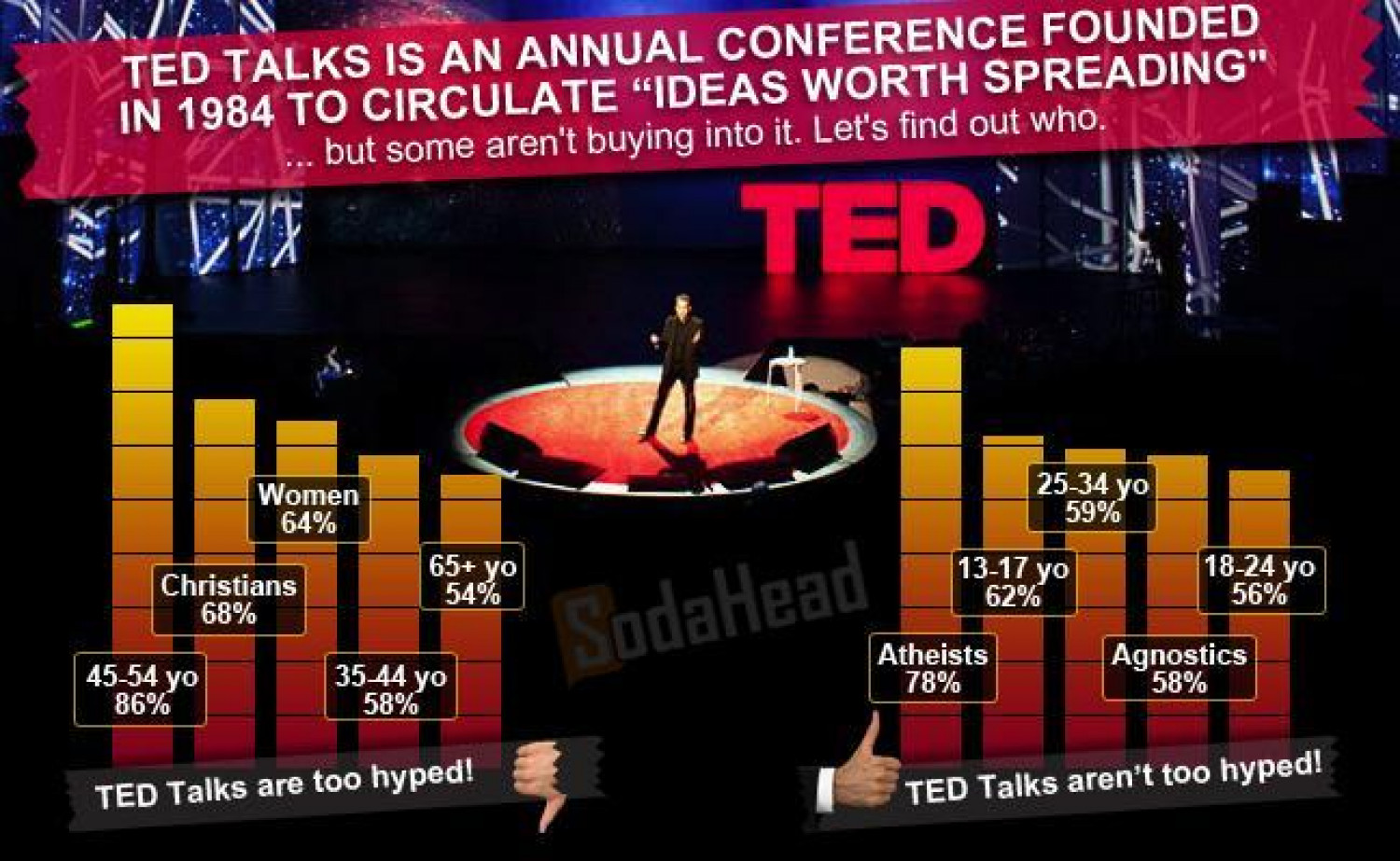 PUBLIC OPINION > TED Talks: Women and Christians Think It's Too Hyped Infographic