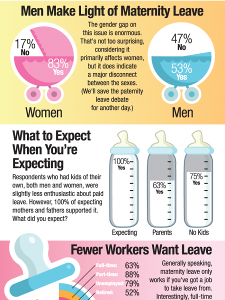 Public Opinion Supports Paid Maternity Leave Infographic