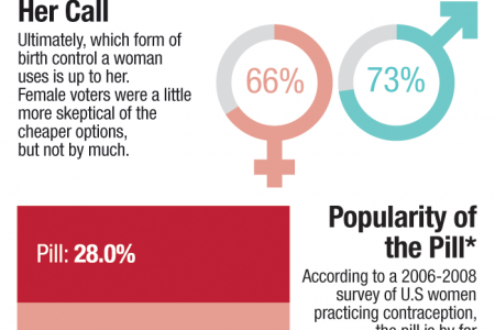 Public Opinion Trusts Cheap Birth Control Infographic