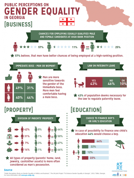 Public perception on Gender Equality in Georgia [BUSINESS] Infographic
