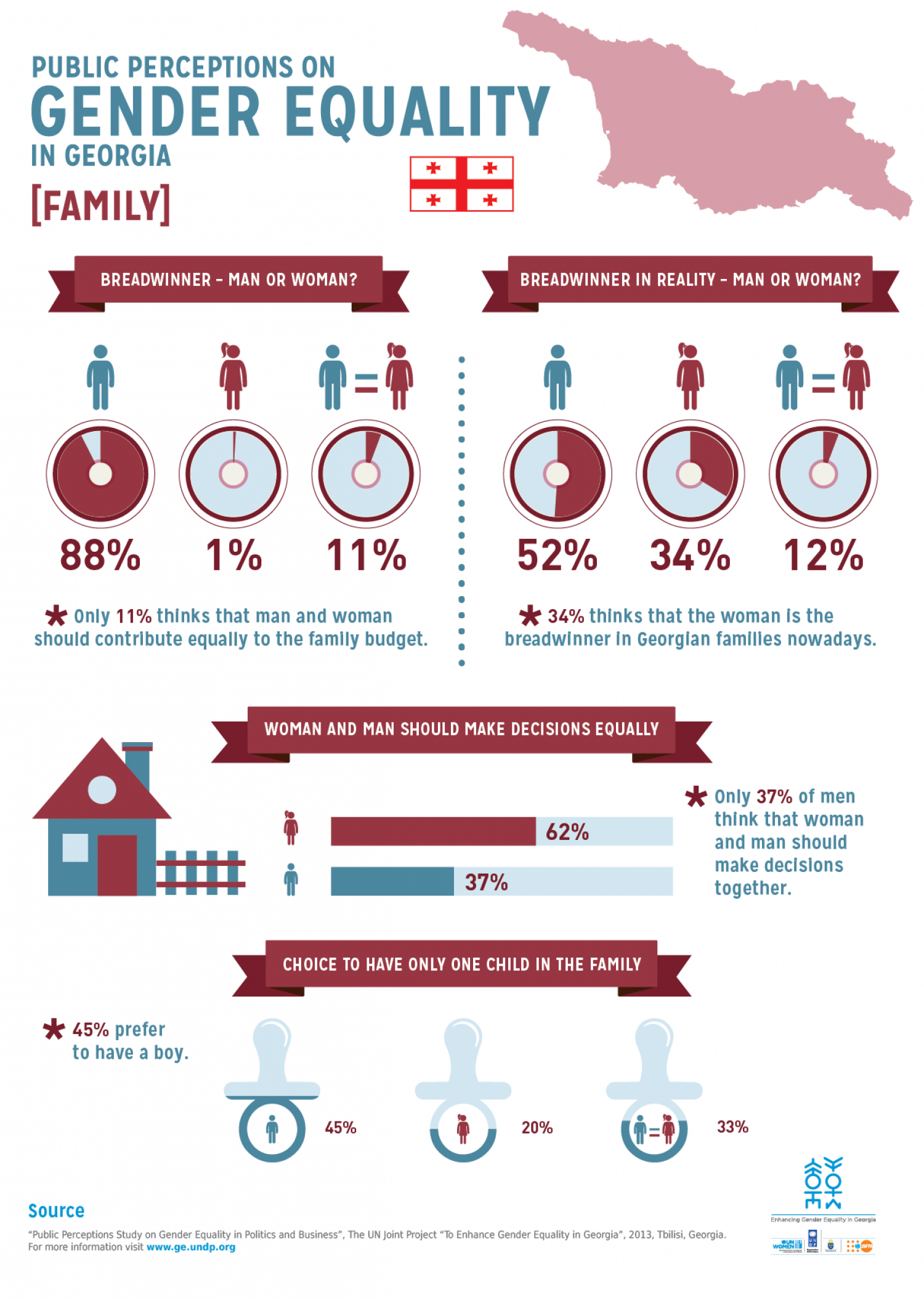 Public perceptions on Gender Equality in Georgia [FAMILY] Infographic