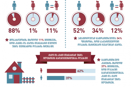 Public Perceptions on Gender Equality in Georgia Infographic